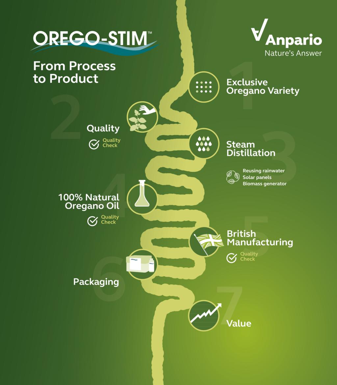 Orego-Stim Infographic