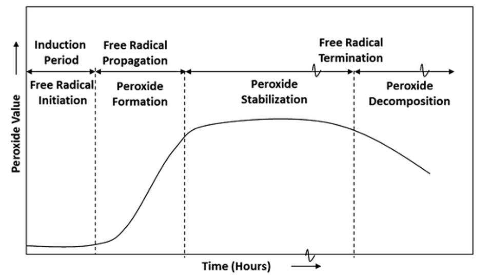 Relationship between stages of lipid oxidation and peroxide value