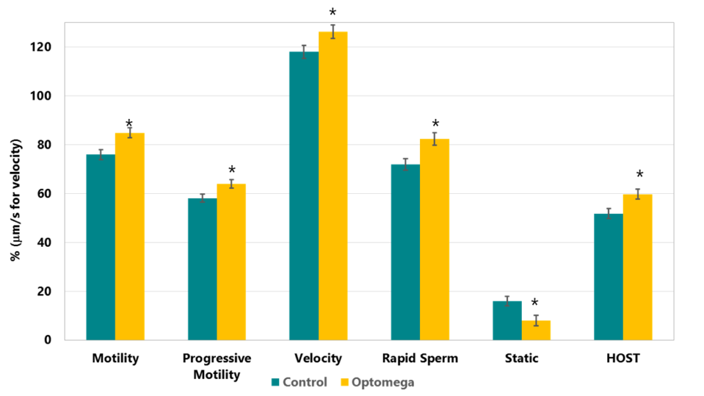 Graph showing effect of Optomega on bull spermatozoa in fresh semen at 9 weeks
