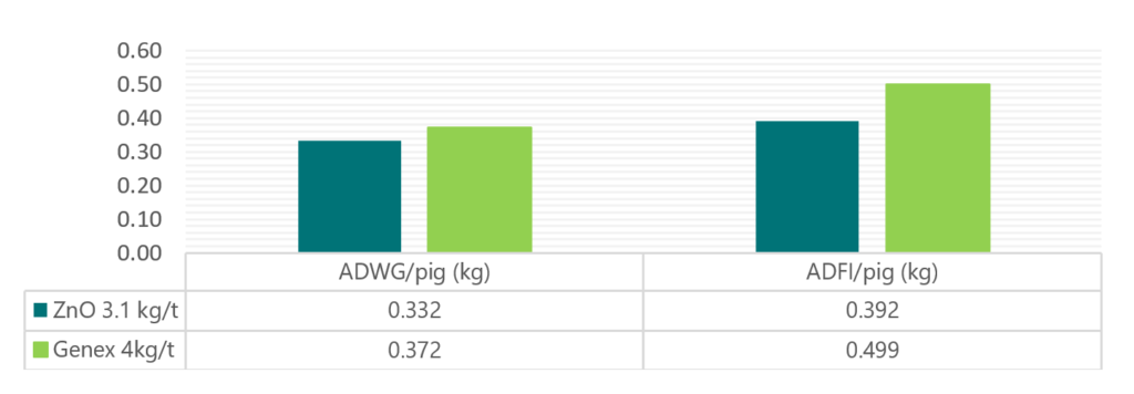 Average daily weight gain (ADWG) and Average daily feed intake (ADFI) per pig for the 28 day trial