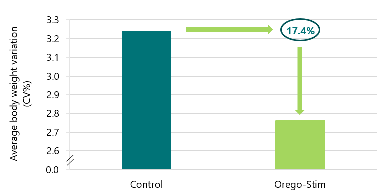 Average body weight coefficient of variation (CV%) of pullets fed Control or Orego-Stim diets