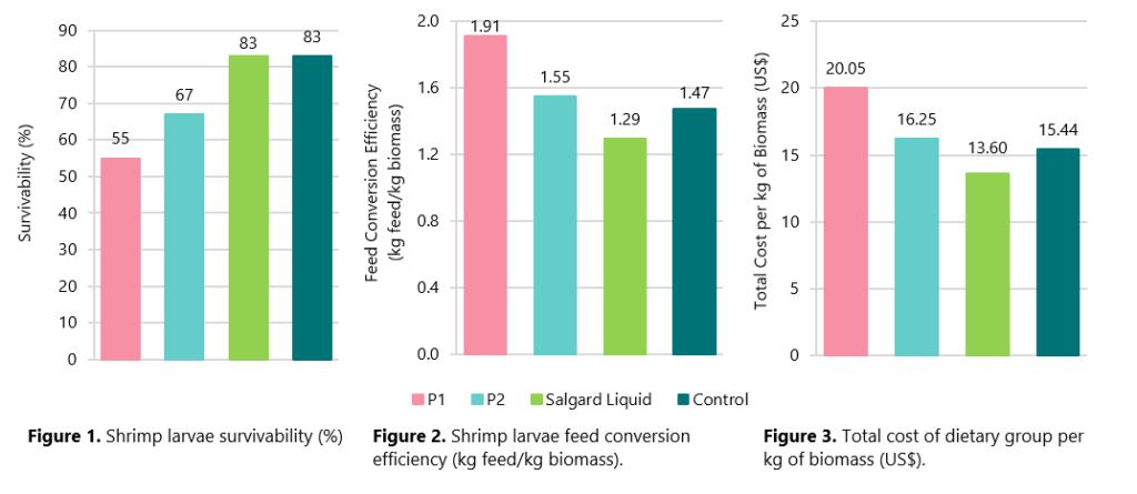 salgard liquid in shrimp larvae results graphs