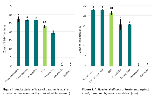 Orego-Stim Antibacterial efficacy of treatments against S. typhimurium and E.coli